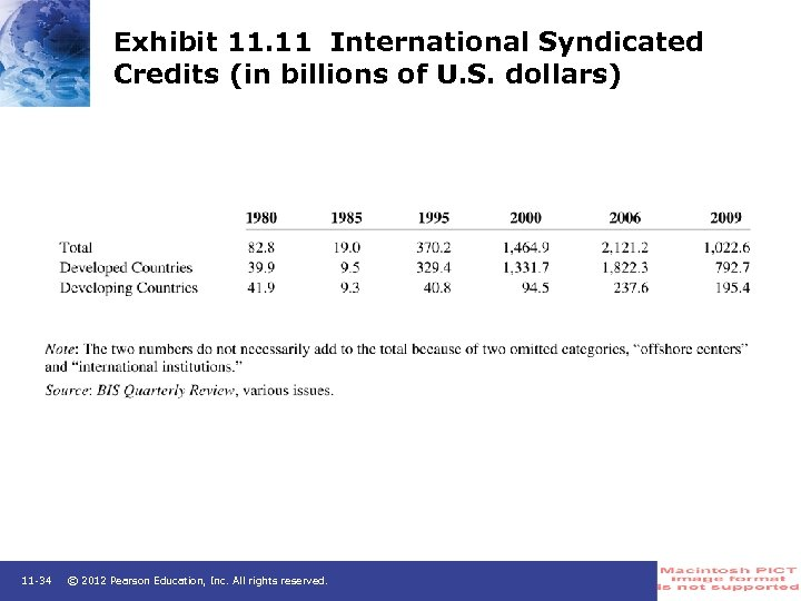 Exhibit 11. 11 International Syndicated Credits (in billions of U. S. dollars) 11 -34