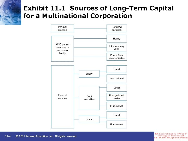 Exhibit 11. 1 Sources of Long-Term Capital for a Multinational Corporation 11 -4 ©