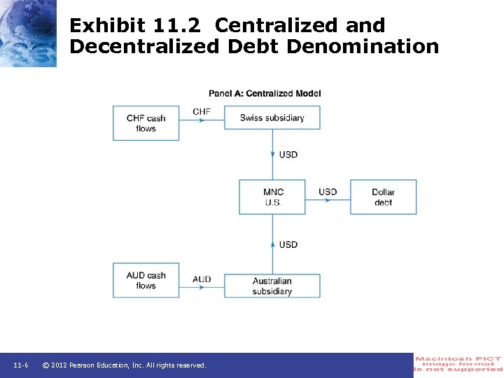 Exhibit 11. 2 Centralized and Decentralized Debt Denomination 11 -6 © 2012 Pearson Education,