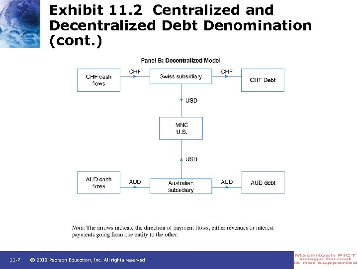 Exhibit 11. 2 Centralized and Decentralized Debt Denomination (cont. ) 11 -7 © 2012