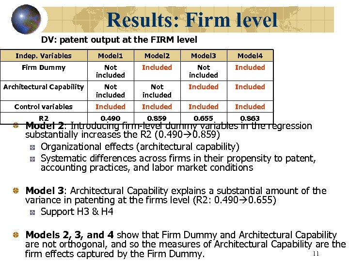 Results: Firm level DV: patent output at the FIRM level Indep. Variables Model 1