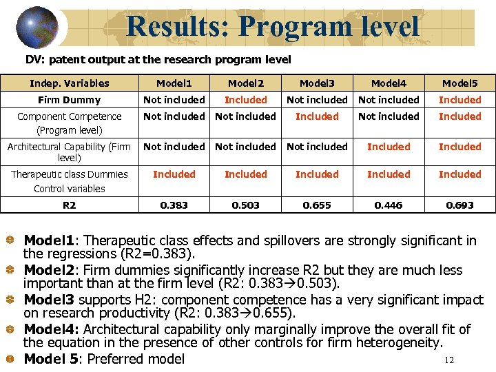 Results: Program level DV: patent output at the research program level Indep. Variables Model