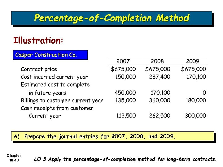 Percentage-of-Completion Method Illustration: Casper Construction Co. A) Prepare the journal entries for 2007, 2008,