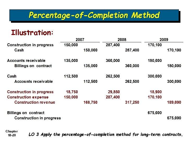 Percentage-of-Completion Method Illustration: Chapter 18 -20 LO 3 Apply the percentage-of-completion method for long-term