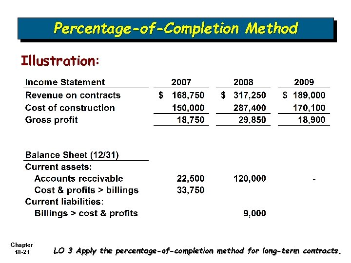 Percentage-of-Completion Method Illustration: Chapter 18 -21 LO 3 Apply the percentage-of-completion method for long-term