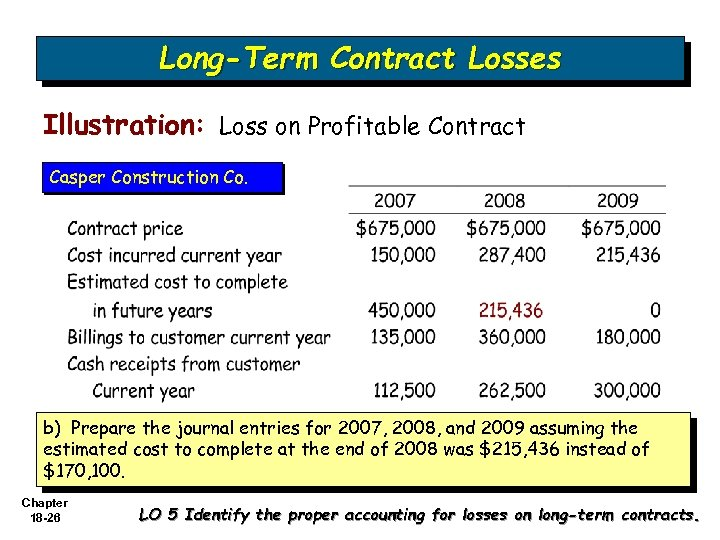 Long-Term Contract Losses Illustration: Loss on Profitable Contract Casper Construction Co. b) Prepare the