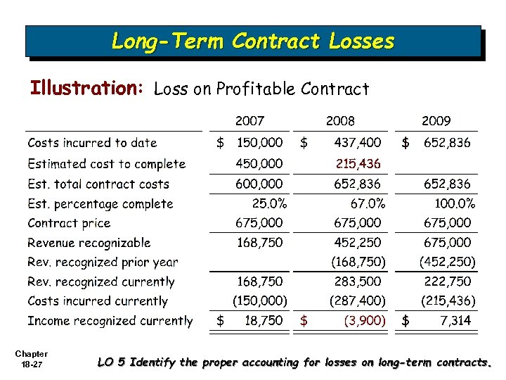 Long-Term Contract Losses Illustration: Loss on Profitable Contract Chapter 18 -27 LO 5 Identify