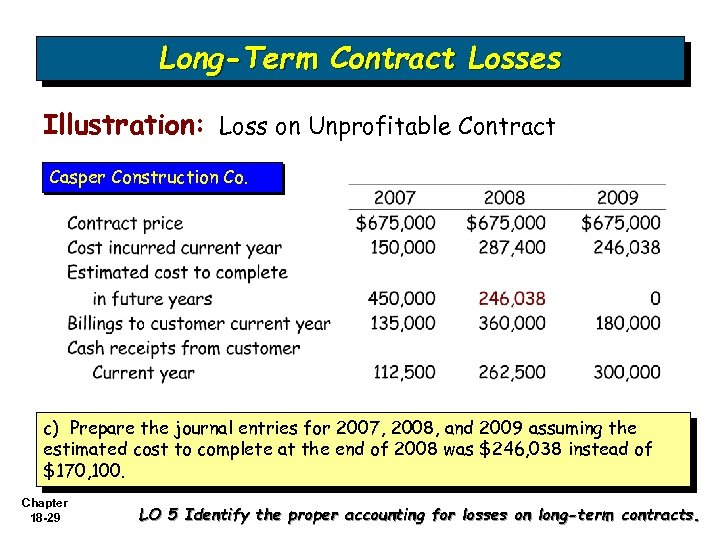 Long-Term Contract Losses Illustration: Loss on Unprofitable Contract Casper Construction Co. c) Prepare the