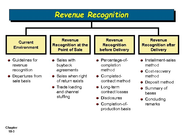 Revenue Recognition Current Environment Guidelines for revenue recognition Departures from sale basis Chapter 18