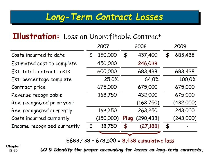 Long-Term Contract Losses Illustration: Loss on Unprofitable Contract Plug $683, 438 – 678, 500