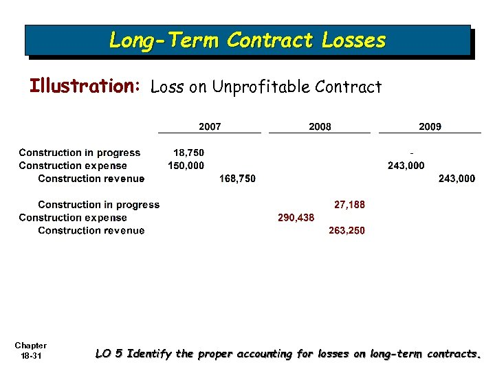 Long-Term Contract Losses Illustration: Loss on Unprofitable Contract Chapter 18 -31 LO 5 Identify