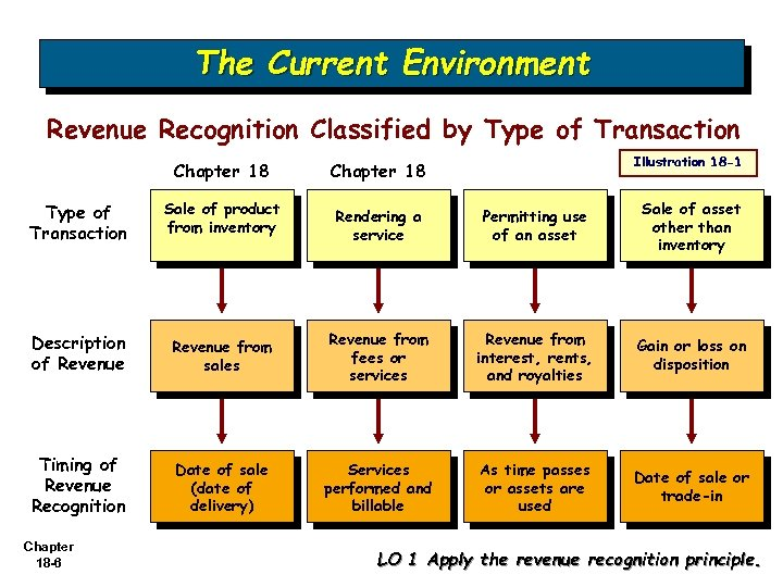 The Current Environment Revenue Recognition Classified by Type of Transaction Chapter 18 Type of