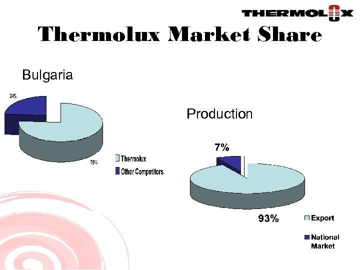Thermolux Market Share Bulgaria Production