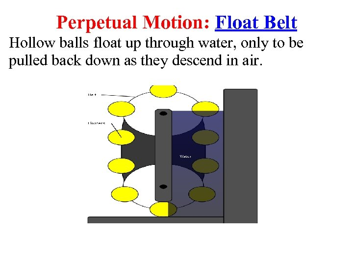 Perpetual Motion: Float Belt Hollow balls float up through water, only to be pulled