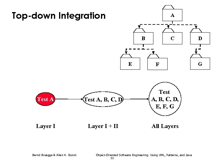Top-down Integration A B E C F Test A, B, C, D, E, F,