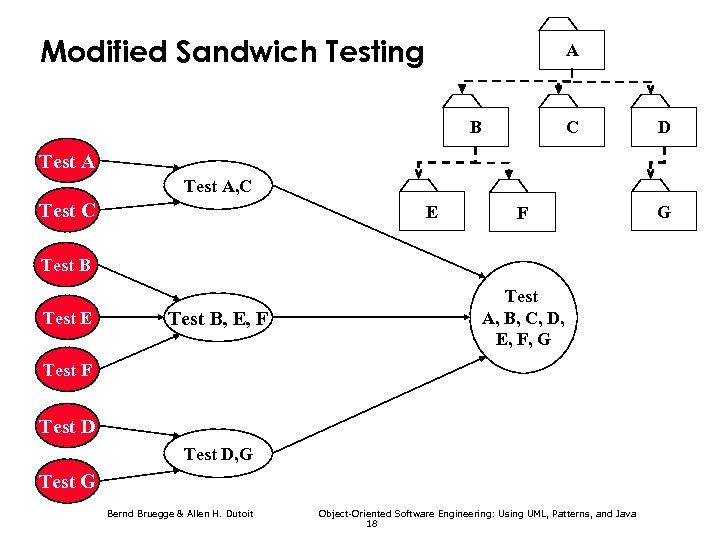 Modified Sandwich Testing A B C D Test A, C Test C E F