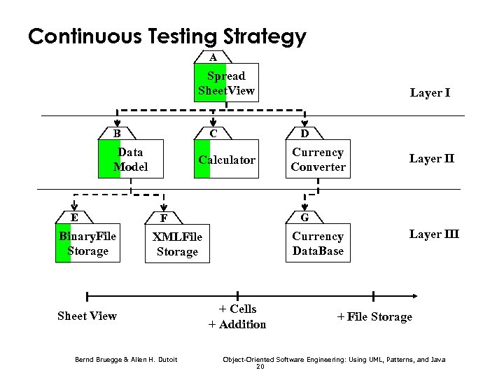 Continuous Testing Strategy A Spread Sheet. View B C Data Model E Binary. File