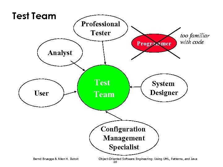 Test Team Professional Tester Programmer too familiar with code Analyst User Test Team System