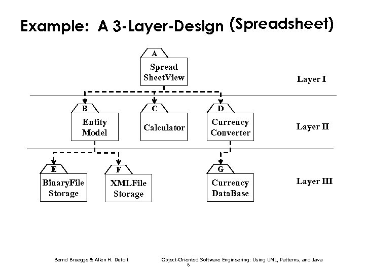 Example: A 3 -Layer-Design (Spreadsheet) A Spread A Sheet. View B C Entity Data