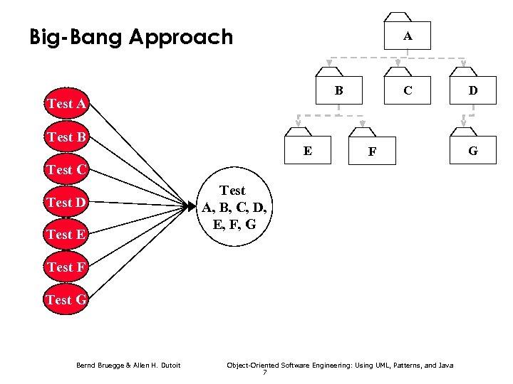 Big-Bang Approach A B Test A Test B E C F Test C Test