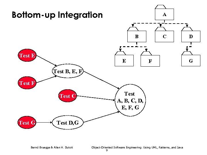 Bottom-up Integration A B Test E E C F Test B, E, F Test