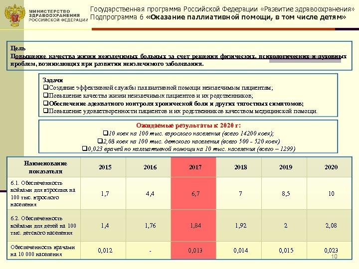 Государственная программа Российской Федерации «Развитие здравоохранения» Подпрограмма 6 «Оказание паллиативной помощи, в том числе