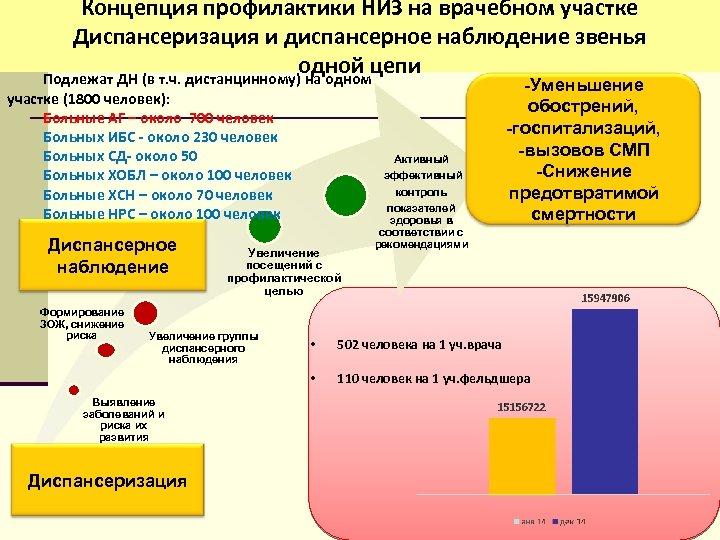 Концепция профилактики НИЗ на врачебном участке Диспансеризация и диспансерное наблюдение звенья одной цепи Подлежат