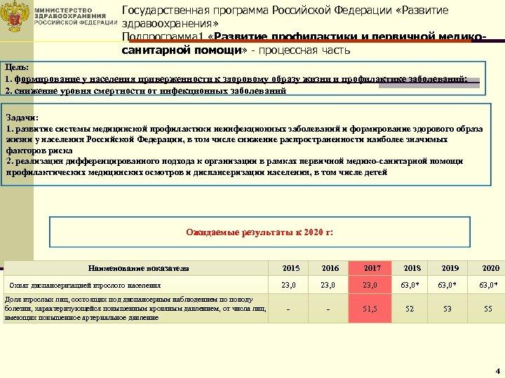 Государственная программа Российской Федерации «Развитие здравоохранения» Подпрограмма 1 «Развитие профилактики и первичной медикосанитарной помощи»