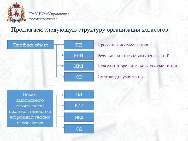 ГАУ НО «Управление госэкспертизы» Предлагаем следующую структуру организации каталогов Линейный объект ПД Проектная документация