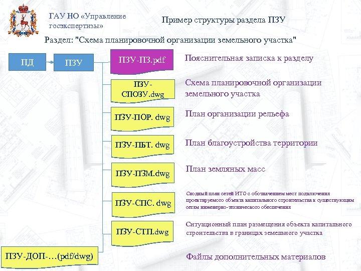 ГАУ НО «Управление госэкспертизы» Пример структуры раздела ПЗУ Раздел: