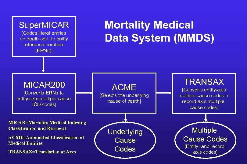 Super. MICAR [Codes literal entries on death cert. to entity reference numbers (ERNs)] MICAR