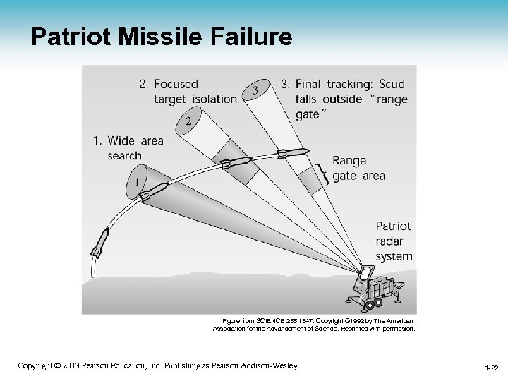Patriot Missile Failure Figure from SCIENCE 255: 1347. Copyright © 1992 by The American