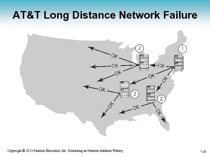 AT&T Long Distance Network Failure 1 -25 Copyright © 2013 Pearson Education, Inc. Publishing