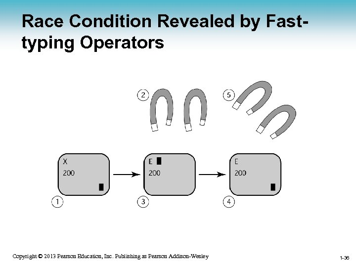 Race Condition Revealed by Fasttyping Operators 1 -36 Copyright © 2013 Pearson Education, Inc.