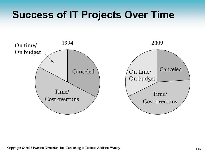Success of IT Projects Over Time 1 -52 Copyright © 2013 Pearson Education, Inc.