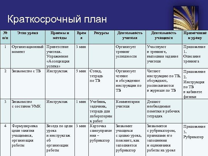 Краткосрочный план № п/п 1 2 Этап урока Приемы и методы Врем я Организационный