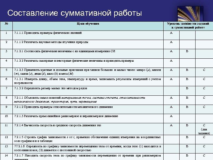 Составление суммативной работы № Цели обучения Уровень сложности заданий в суммативной работе 1 7.