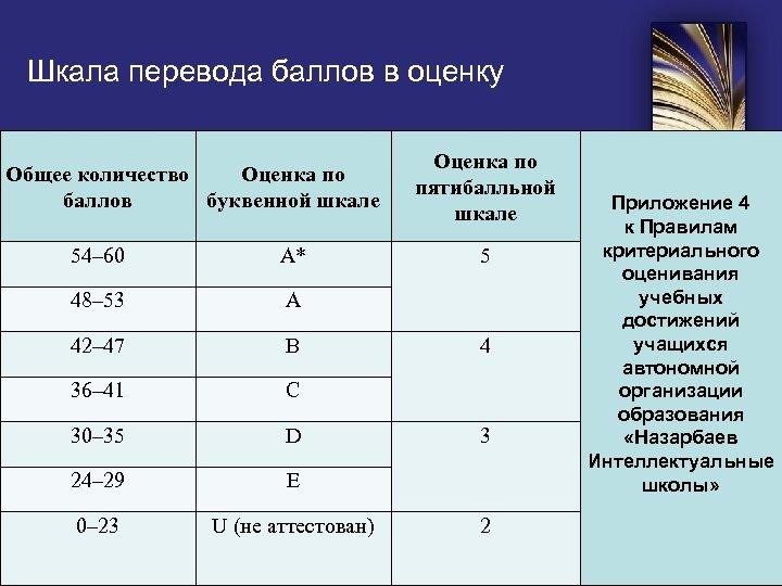 Шкала перевода баллов в оценку Общее количество Оценка по баллов буквенной шкале 54– 60