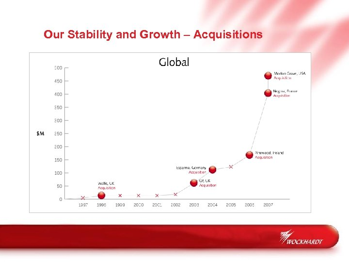 Our Stability and Growth – Acquisitions