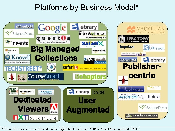 Platforms by Business Model* Big Managed Collections Impelsys Publishercentric DASH! Dedicated Viewers User Augmented