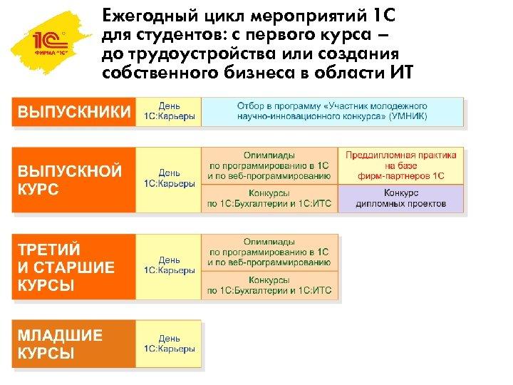 Ежегодный цикл мероприятий 1 С для студентов: с первого курса – до трудоустройства или