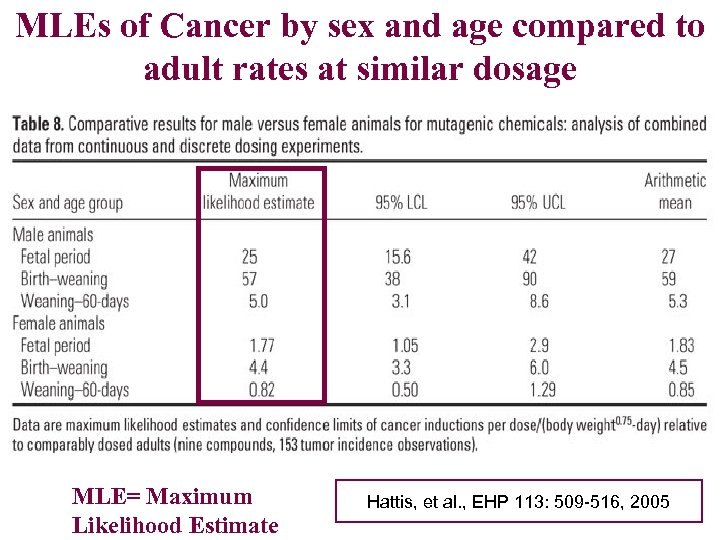 MLEs of Cancer by sex and age compared to adult rates at similar dosage