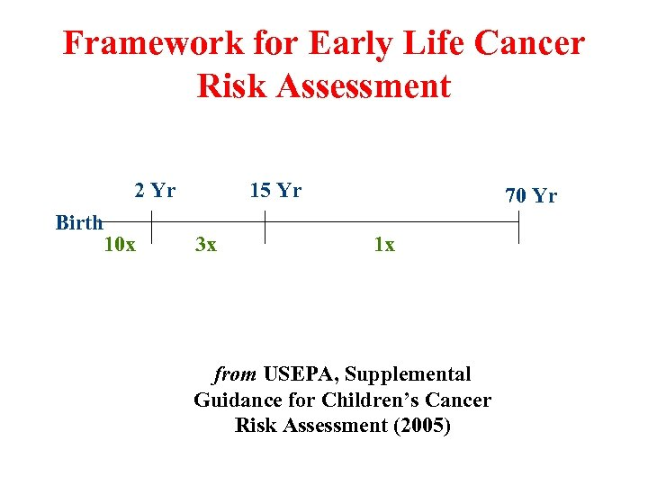 Framework for Early Life Cancer Risk Assessment 2 Yr Birth 10 x 15 Yr