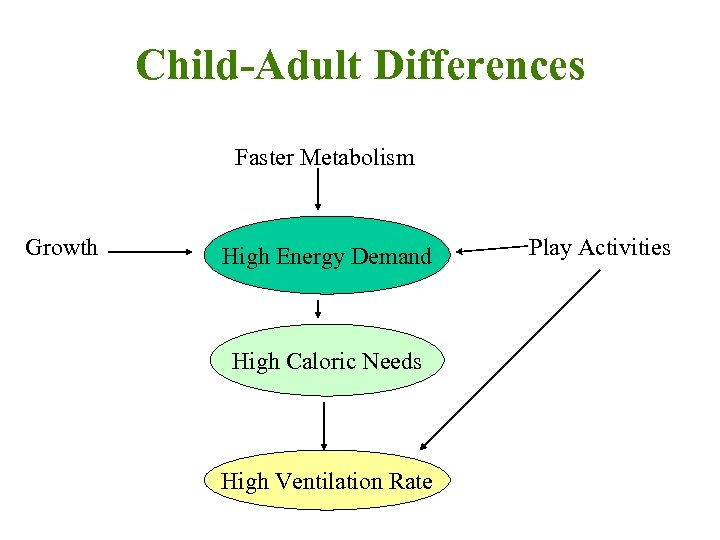 Child-Adult Differences Faster Metabolism Growth High Energy Demand High Caloric Needs High Ventilation Rate