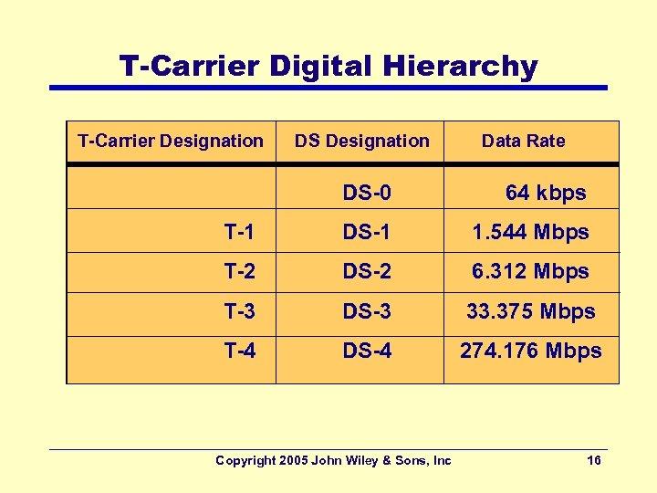 T-Carrier Digital Hierarchy T-Carrier Designation DS Designation Data Rate DS-0 64 kbps T-1 DS-1