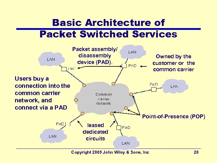 Basic Architecture of Packet Switched Services Packet assembly/ disassembly device (PAD). Owned by the