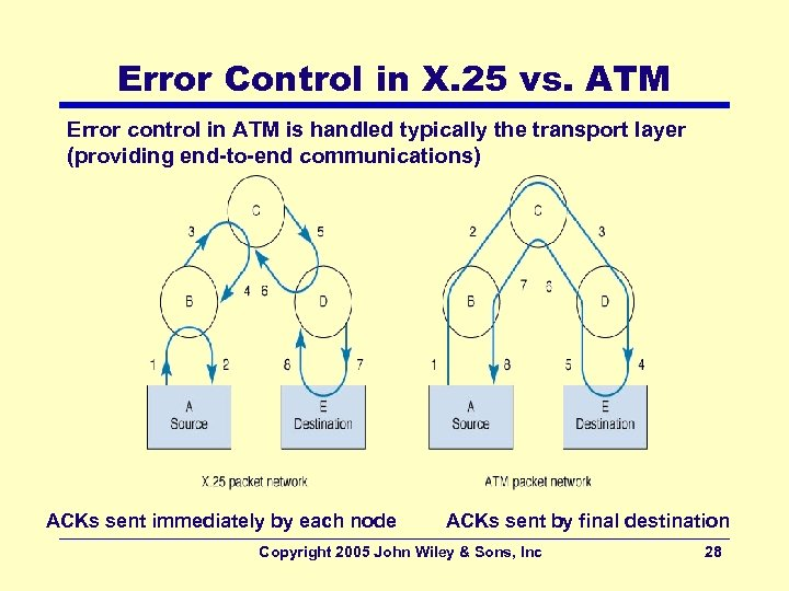 Error Control in X. 25 vs. ATM Error control in ATM is handled typically