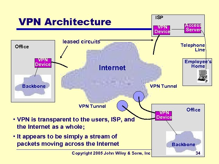 VPN Architecture ISP Access Server VPN Device leased circuits Office VPN Device Telephone Line