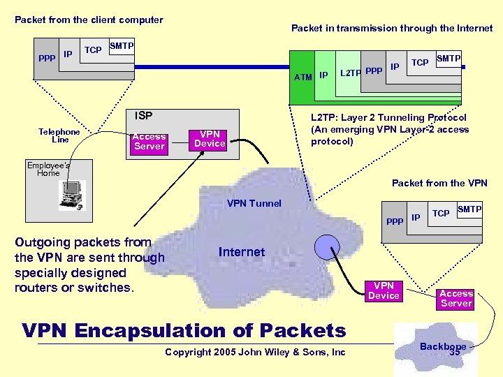 Packet from the client computer PPP IP TCP Packet in transmission through the Internet