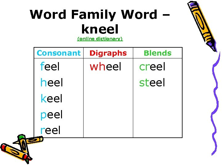 Word Family Word – kneel (online dictionary) Consonant feel heel keel peel reel Digraphs